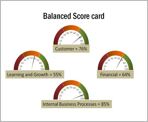 balance score card for padini Published date: dec 02, 2017, author: koon yew yin, title: seven traits of superinvestors - reproduced by koon yew yin.